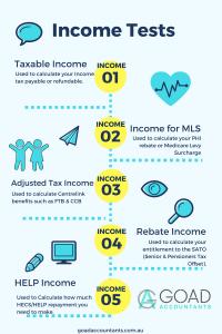 Income Tests